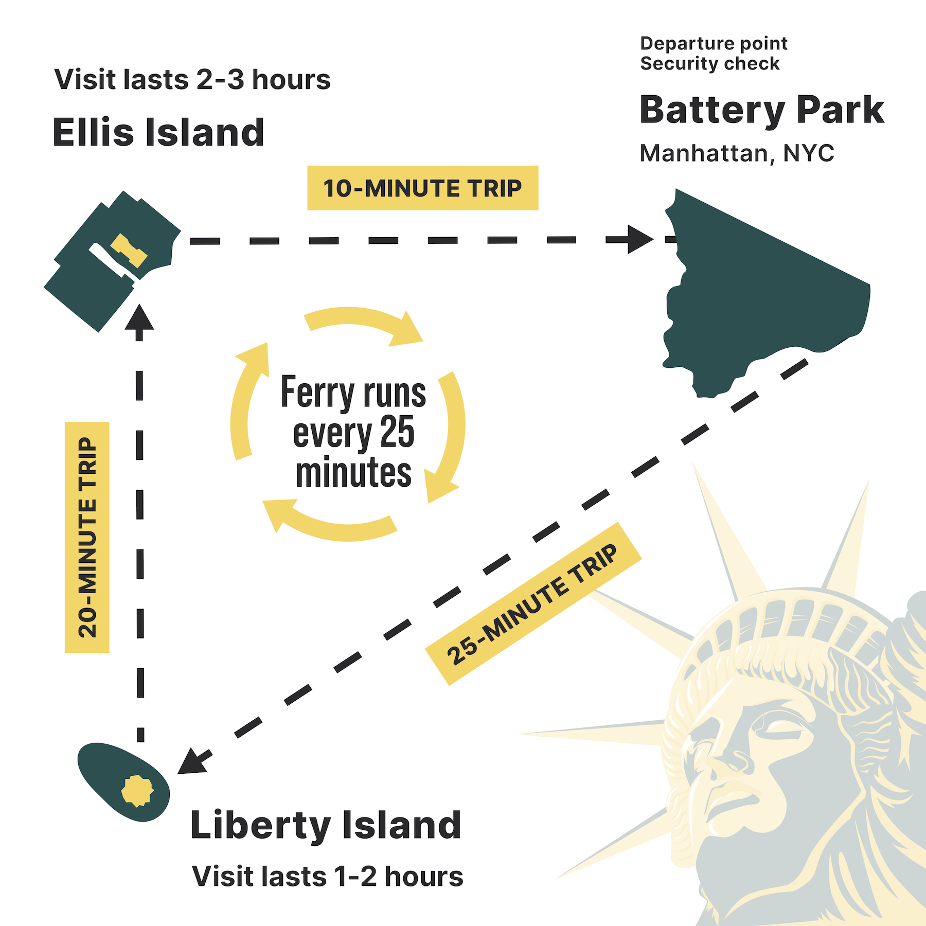 Map infographic of Statue of Liberty ferry route from Battery Park